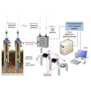 Система температурного мониторинга мерзлых, промерзающих и протаивающих грунтов
